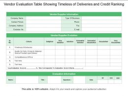Vendor Evaluation Table Showing Timeless Of Deliveries And Credit Ranking