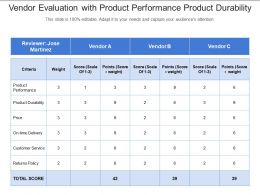 Vendor Evaluation With Product Performance Product Durability