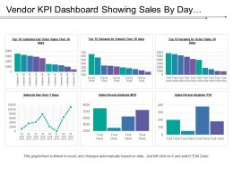 Vendor Kpi Dashboard Showing Sales By Day Sales Person Analysis Top 10 Customers By Order Value