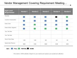 Vendor Management Covering Requirement Meeting Criteria For Each Vendor