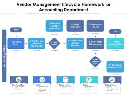 Vendor Management Lifecycle Framework For Accounting Department