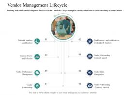 Vendor Management Lifecycle Introducing Effective VPM Process In The Organization Ppt Formats