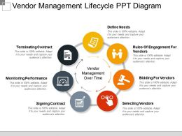 Vendor Management Lifecycle Ppt Diagram