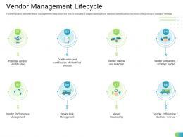 Vendor Management Lifecycle Standardizing Supplier Performance Management Process Ppt Summary