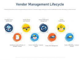 Vendor Management Lifecycle Standardizing Vendor Performance Management Process Ppt Show