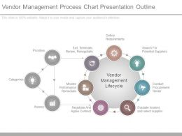 Vendor Management Process Chart Presentation Outline