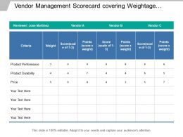 Vendor Management Scorecard Covering Weightage To Key Criteria Includes Product Performance And Durability