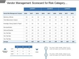 Vendor Management Scorecard For Risk Category Analysis Of Year Over Year From Different Management Level