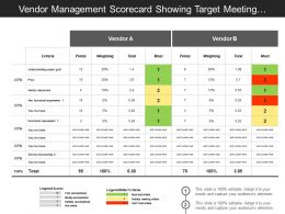 Vendor Management Scorecard Showing Target Meeting Criteria Covering Weightage And Points In Percent
