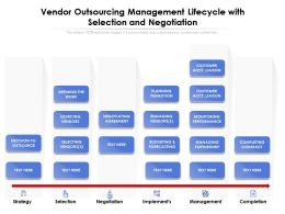 Vendor Outsourcing Management Lifecycle With Selection And Negotiation