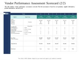 Vendor Performance Assessment Scorecard Costs Introducing Effective VPM Process In The Organization