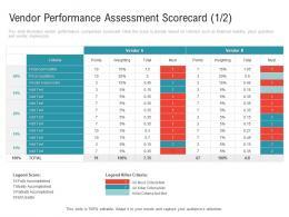Vendor Performance Assessment Scorecard Criteria Embedding Vendor Performance Improvement Plan Ppt Microsoft