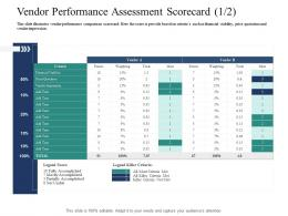 Vendor Performance Assessment Scorecard Must Introducing Effective VPM Process In The Organization