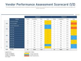 Vendor Performance Assessment Scorecard Price Quotation Financial Ppt Layouts Styles