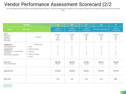 Vendor Performance Assessment Scorecard Type Standardizing Supplier Performance Management Process Ppt Elements