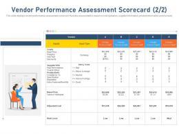 Vendor Performance Assessment Scorecard Value Currency Ppt Visual Aids Diagrams