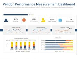 Vendor Performance Measurement Dashboard Supplier Defect Rate And Defect Type Ppt Topics