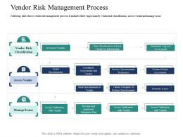 Vendor Risk Management Process Introducing Effective VPM Process In The Organization Ppt Elements
