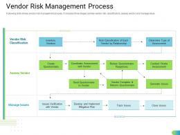 Vendor Risk Management Process Standardizing Supplier Performance Management Process Ppt Portrait