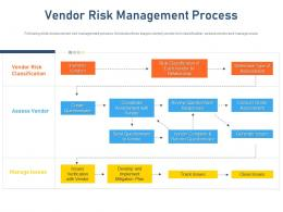 Vendor Risk Management Process Standardizing Vendor Performance Management Process Ppt Topics