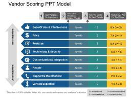 Vendor Scoring Ppt Model