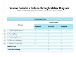 Vendor Selection Criteria Through Matrix Diagram