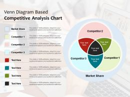 Venn Diagram Based Competitive Analysis Chart