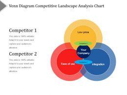 Venn Diagram Competitive Landscape Analysis Chart Ppt Diagrams