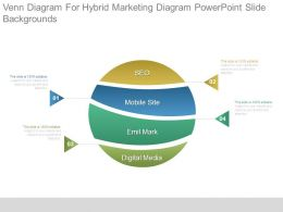Venn Diagram For Hybrid Marketing Diagram Powerpoint Slide Backgrounds
