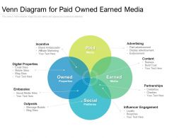 Venn Diagram For Paid Owned Earned Media