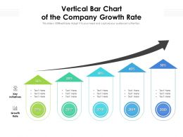 Vertical Bar Chart Of The Company Growth Rate