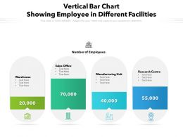 Vertical Bar Chart Showing Employee In Different Facilities