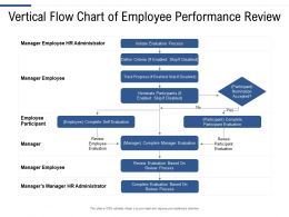 Vertical Flow Chart Of Employee Performance Review