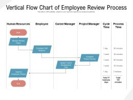 Vertical Flow Chart Of Employee Review Process