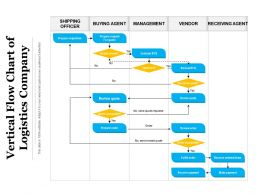 Vertical Flow Chart Of Logistics Company
