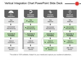 Vertical Integration Chart Powerpoint Slide Deck