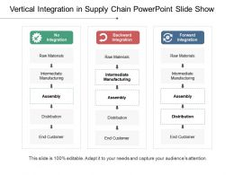 Vertical Integration In Supply Chain Powerpoint Slide Show