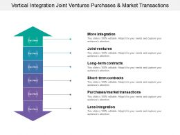 Vertical Integration Joint Ventures Purchases And Market Transactions
