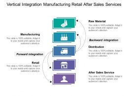 Vertical Integration Manufacturing Retail After Sales Services