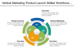 Vertical Marketing Product Launch Skilled Workforce Marketing Budget