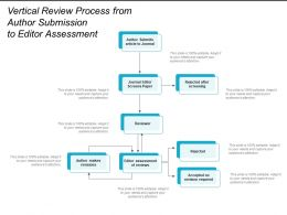 Vertical Review Process From Author Submission To Editor Assessment