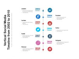 Vertical Social Media Timeline From 2002 To 2010