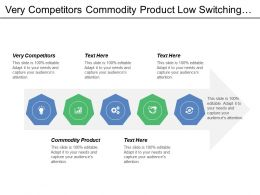 Very Competitors Commodity Product Low Switching Costs Economics Scale
