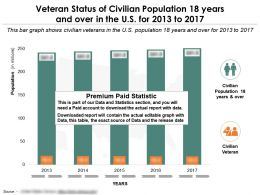 Veteran Status Of Civilian Population 18 Years