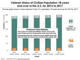 veteran_status_of_civilian_population_18_years_Slide01