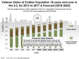 Veteran Status Of Civilian Population 18 Years And Over In The Us For 2013-2022