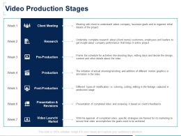 Video Production Stages Presentation Ppt Powerpoint Presentation Styles Visual Aids