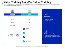 Video Training Tools For Online Training Market Adaptability Ppt Aids Professional