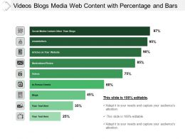 Videos Blogs Media Web Content With Percentage And Bars