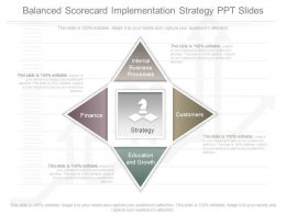 View Balanced Scorecard Implementation Strategy Ppt Slides